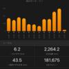 先月はよく走った。