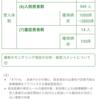 予想、またもや外れる:東京都の発表するデータ間の矛盾