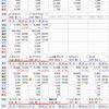 前日比で含み損益プラス¥3,346,156 金融資産評価額が初の1億の大台突破!