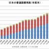 日本の普通国債残高(1996~2015年度)