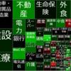 市場規模マップから見る日本経済の10年前と今 比べてみた
