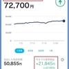 【長期積立】PayPayボーナス運用 週報 第35週目