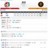 2019-03-29 カープ開幕戦(マツダスタジアム)◯5対0 巨人(1勝0敗0分)大瀬良、真のエースへ。