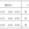 【推理クイズ  初級】4月生まれの3人娘