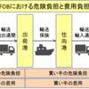 FOBとは 売り手が本船で貨物を渡すまでの費用を負担する取引