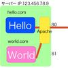 Apacheで同じIPアドレスでドメインごとにWebページを綺麗に振り分ける方法