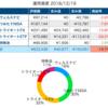 【入社9ヶ月目】運用資産は62万円、損益率は-20%でした【新卒が資産運用】