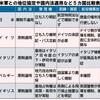 「お友達は日本だけ」? 米軍の地位協定、日本と欧州ではこんなに違う - 沖縄タイムス(2019年5月7日)