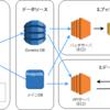 フィード機能におけるDynamoDBの選定理由と活用法