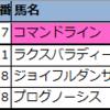 【先週の新偏差値予想表(結果編)】2021年6月第1週(5・6日)