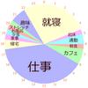 好きなことをしよう:1日のスケジュールを円グラフに表現する。
