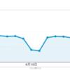 2013年6月 アクセス数の多かったエントリ トップ10