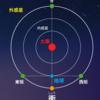 【週刊未来学「土星と地球と太陽の宇宙軸がつながる日」】