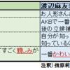 「大学生402人が選ぶ、2017年のAKB48選抜総選挙で投票したいメンバーTop5」では指原莉乃が渡辺麻友に大きく差をつけたけど、AKB48村の選挙は一般の評価とは違う。