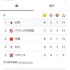 日本、連合国を抑えてメダル1位キター