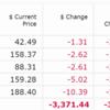 コロナウイルスに起因する株価暴落で買い場を探そう