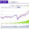 FIREしたい人が増えている理由と全世界株式