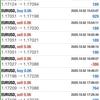 【 10月 2日 】FX自動売買記録:ユーロドル