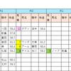 【データ分析】2018/10/06-京都-9R-北國新聞杯ダ1800