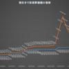 仮想通貨(リップル)高騰!分散投資の結果を公開中!【2018年4月2週】