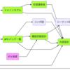 図:外部設計で作るべきドキュメントを考える 二期作