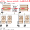 JP1/AJS3 V11.5評価版を動かしてみよう(4)〜クラスタ構成(Red Hat High Availability Add-Onの構築)