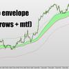 移動平均線のクロスでアラート&自動でひとつ上の時間足のMTFを表示&謎のアラート
