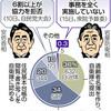 自衛官募集で自治体協力 「完全拒否」0.3%だけ 防衛相答弁「6割拒否」変えず - 東京新聞(2019年2月16日)