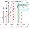 日本の借金問題は高齢化問題