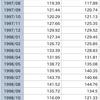 日本銀行 主要時系列統計データ表 為替相場(月次)東京市場 ドル・円 17時時点/月末。1998年。この辺の変動で KAKIYAN に儲けさせた話。