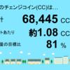 7月分の茂原市本納1号発電所のチェンジコイン合計は68,445CCでした!