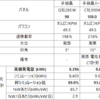 多結晶ダブル過積載 発電量実績(9月)
