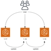 Migrating our PHP Legend System from EC2 to Kubernetes, Part 3: Cluster Structuring in Chatwork and Update Strategies