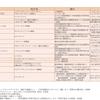平成30年9月21日付承認品目一覧(一部10月10日付)〜新医薬品と一変承認の内容について