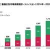 動画広告の市場規模の拡大