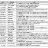 level.1744【雑談】物質リーグと装備と塔ガチャ等