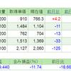 2019.6.21(金) 資産状況