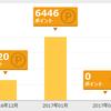 【楽天カード】1月に獲得した楽天ポイントは6,000ポイント超え。過去最高額を達成!