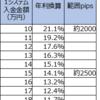 【ループイフダン4・5すくみと裁量の結果】11月4-5週は2500pips証拠金で年利換算7.0% (すくみ7.0%+裁量0%)。すくみは淡々と回っています。裁量は当たらず。