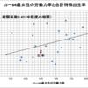 先進国の15~64歳女性の労働力率と合計特殊出生率(2013年)