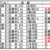 源田新人王おめでとう!堅実なオフを過ごし,2年目のジンクスを吹き飛ばせ。