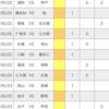 【toto】第1241回予想 (2021シーズンJ1第15節&J2第15節)