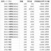 【株】2021年6月の株状況
