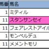 【東京・京都・小倉】新偏差値予想表・厳選軸馬2020年2/23(日)