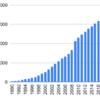 1990年からイエローハットを積み立てていくとどうなるか