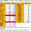 ジャニヲタ3,504人に聞きました! ジャニヲタが選ぶベストコスメとは?!