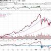 アメリカの金利、3%超えによるダウの下落