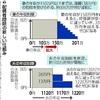 配偶者控除、150万円以下に拡大…年収制限