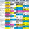 【明日のメイン予想(JRAアニバーサリーS・中京)】2021/9/20(月)