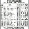 宝塚記念 登録段階